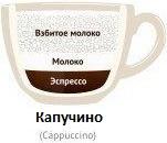 Из чего состоит кофе капучино