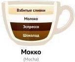 Что входит в состав кофе мокко